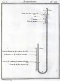 Barometer, 1788.