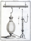 Thermometer, 1788.