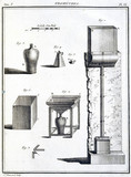 Rain gauges, 1788.