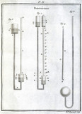 Barometers, 1774.