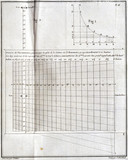 Meteorological chart, 1772.