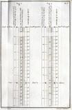 Meteorological chart, 1772.