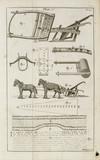 Jethro Tull's seed plough, c 1733.