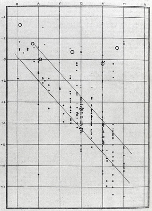 Graph representing the brightnes and spectral clas of stars, 1914.