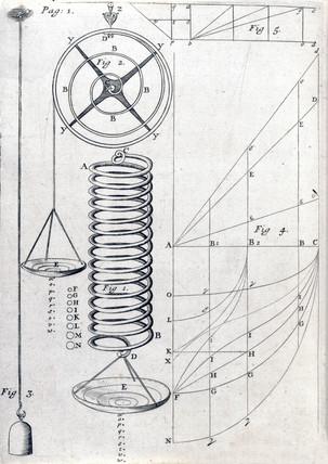 Hooke's spring, c 1679.