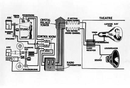 Diagram illustrating television transmision, c 1930s.