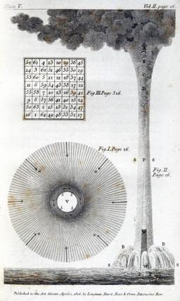 Waterspout, 1806.