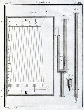 Barometers, 1788.