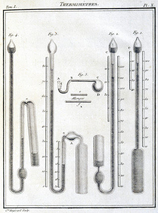 Thermometers, 1788.