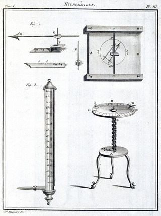 Hygrometers, 1788.