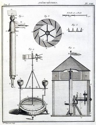 Anemometers, 1788.