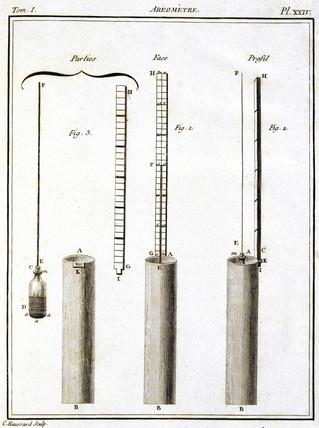 Areometer, 1788.
