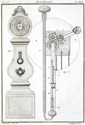 Barometeograph, 1788.