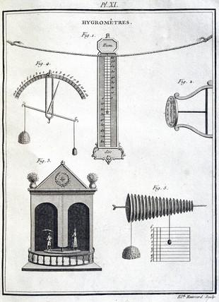 Hygrometers, 1774.