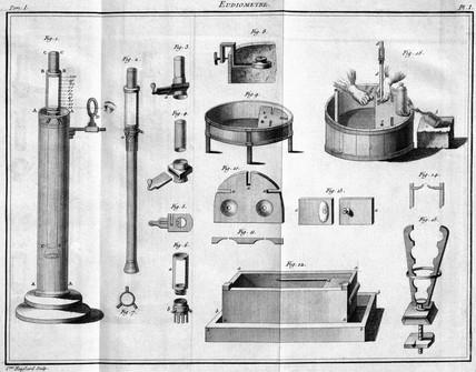 Eudiometer, 1788.