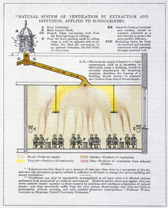 Natural ventilation, c 1894.