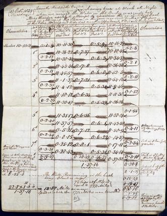 Observations relating to 'Sans Pareil', Rainhill trials, 1829.