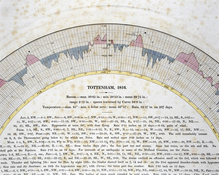 Detail of autographic curve for Tottenham, London, 1816.