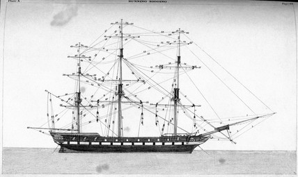 Diagram delineating the fore and aft sails of a merchant ship, c 1848.