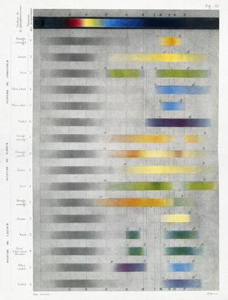 Colour spectra of calcium, barium and strontium
