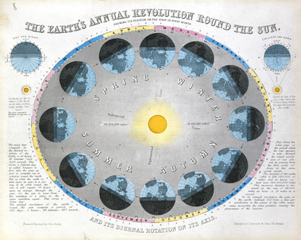 'The Earth's Annual Revolution Round the Sun' c 1851.