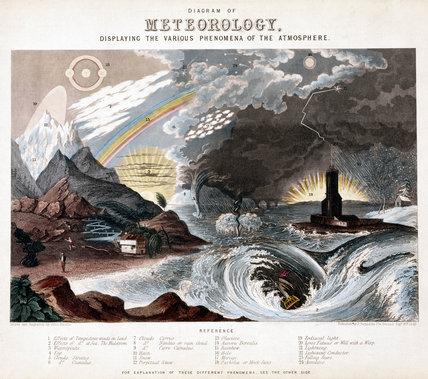 Diagram of Meteorology, 1846.