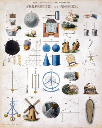 'Properties of Bodies', 1850.