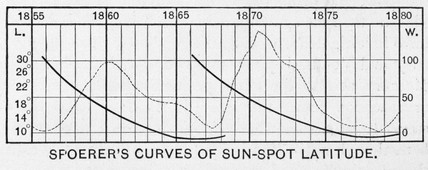 'Spoerer's Curves of Sun-spot Latitude', 1910.