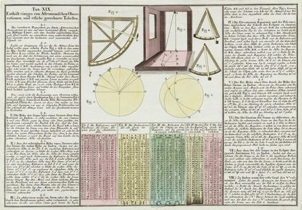 1745 in science