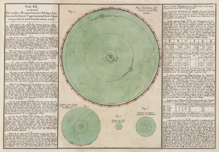 The true proportions of the Copernican cosmic system, 1745.