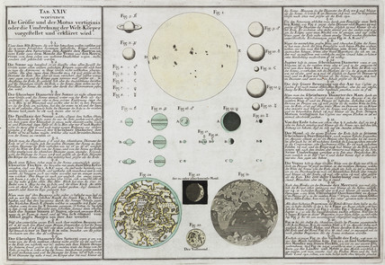 Comparative sizes of planets explained, 1745.