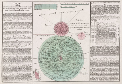 The projection of eclipses of the Moon, 1745.