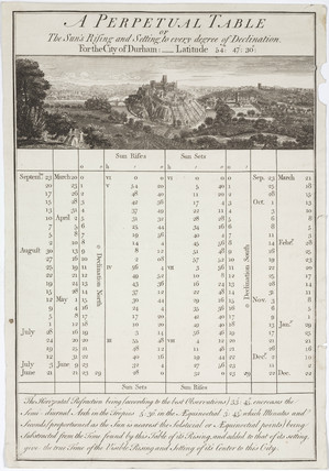 Perpetual table of the sunrises and sunsets, Durham, late 18th century.