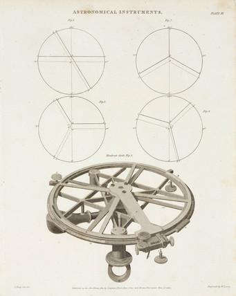 Mendoza's circle, 1812.