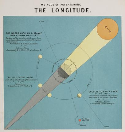 'Methods of Ascertaining the Longitude', c 1850.