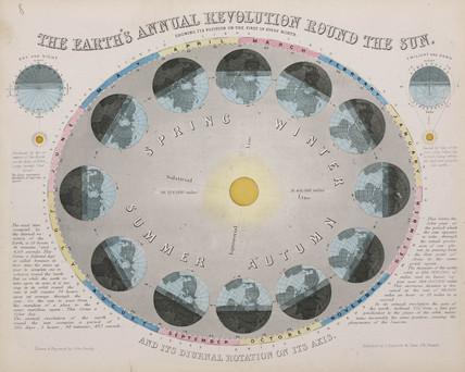 'The Earth's Annual Revolution Round the Sun' c 1851.