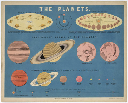 'The Planets', c 1860.