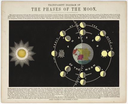 'The Phases of the Moon', c 1860.