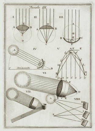 Experiments with mirrors and the Sun's rays, 1737.