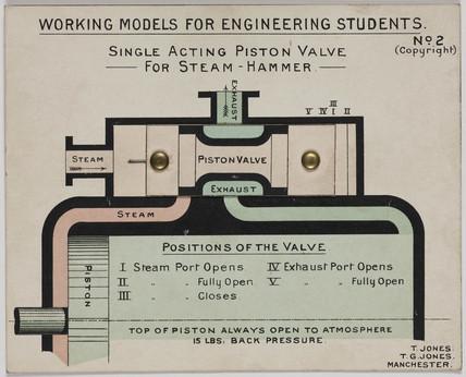 'Single Acting Piston Valve for Steam Hammer', 1905.