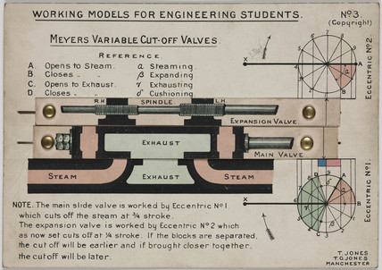 'Meyer's Variable Cut-off Valves', 1905.