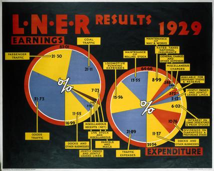 'LNER Results - 1929', LNER poster, 1923-1947.