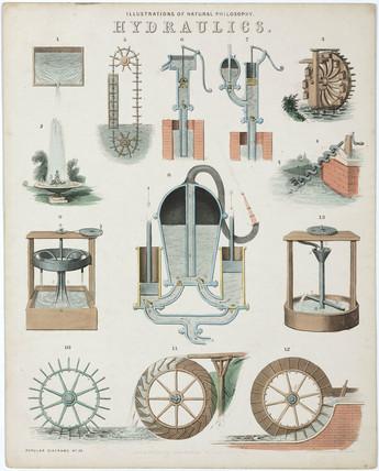 'Hydraulics', 1850.