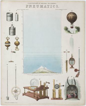 'Pneumatics', 1850.
