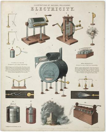 'Electricity', 1850.