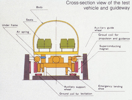 Diagram of a Maglev test centre's guideway and control equipment.