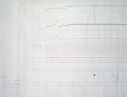 Chart showing results from dynamometer car,