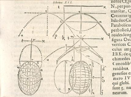 Diagram on integral calculus, 1615.