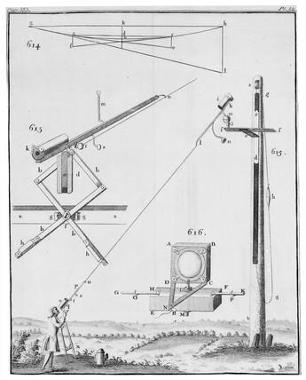 Huygens' aerial telescope, 1738.