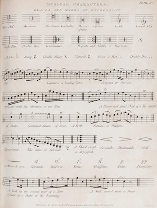 Music, Graces and Marks of Expression: Rees' Cyclopaedia